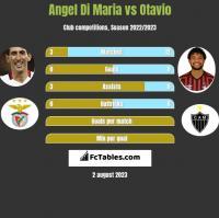 Angel Di Maria vs Otavio h2h player stats