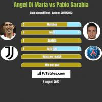 Angel Di Maria vs Pablo Sarabia h2h player stats