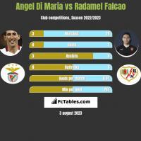 Angel Di Maria vs Radamel Falcao h2h player stats