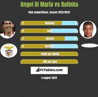 Angel Di Maria vs Rafinha h2h player stats
