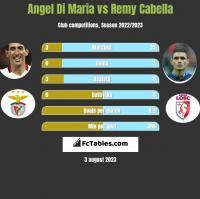 Angel Di Maria vs Remy Cabella h2h player stats