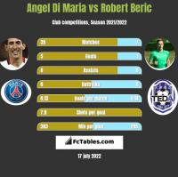 Angel Di Maria vs Robert Beric h2h player stats