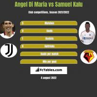 Angel Di Maria vs Samuel Kalu h2h player stats