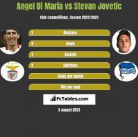 Angel Di Maria vs Stevan Jovetic h2h player stats