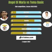 Angel Di Maria vs Toma Basic h2h player stats