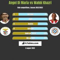 Angel Di Maria vs Wahbi Khazri h2h player stats