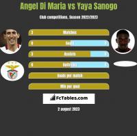Angel Di Maria vs Yaya Sanogo h2h player stats