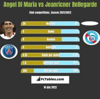 Angel Di Maria vs Jeanricner Bellegarde h2h player stats