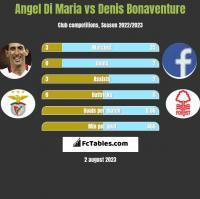 Angel Di Maria vs Denis Bonaventure h2h player stats