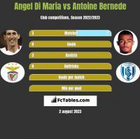 Angel Di Maria vs Antoine Bernede h2h player stats