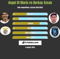 Angel Di Maria vs Berkay Ozcan h2h player stats