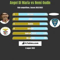 Angel Di Maria vs Remi Oudin h2h player stats