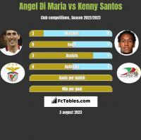 Angel Di Maria vs Kenny Santos h2h player stats