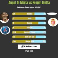 Angel Di Maria vs Krepin Diatta h2h player stats