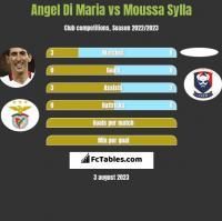 Angel Di Maria vs Moussa Sylla h2h player stats