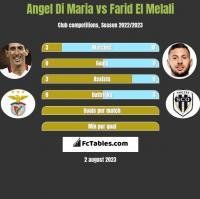 Angel Di Maria vs Farid El Melali h2h player stats