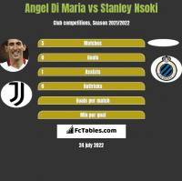 Angel Di Maria vs Stanley Nsoki h2h player stats