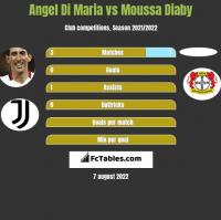 Angel Di Maria vs Moussa Diaby h2h player stats