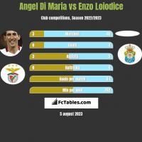 Angel Di Maria vs Enzo Loiodice h2h player stats