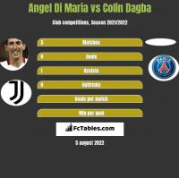 Angel Di Maria vs Colin Dagba h2h player stats