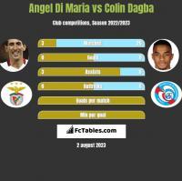 Angel Di Maria vs Colin Dagba h2h player stats