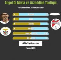 Angel Di Maria vs Azzeddine Toufiqui h2h player stats