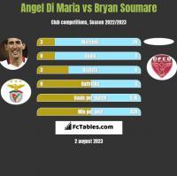 Angel Di Maria vs Bryan Soumare h2h player stats
