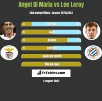 Angel Di Maria vs Lee Leroy h2h player stats