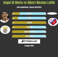 Angel Di Maria vs Albert-Nicolas Lottin h2h player stats