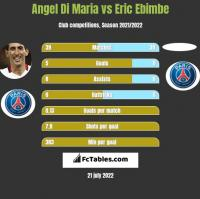 Angel Di Maria vs Eric Ebimbe h2h player stats