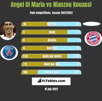 Angel Di Maria vs Nianzou Kouassi h2h player stats