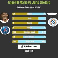 Angel Di Maria vs Joris Chotard h2h player stats