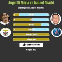 Angel Di Maria vs Ismael Gharbi h2h player stats