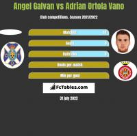 Angel Galvan vs Adrian Ortola Vano h2h player stats