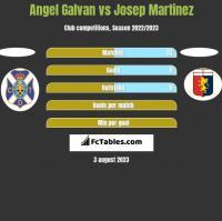 Angel Galvan vs Josep Martinez h2h player stats