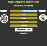 Angel Galvan vs Andriy Lunin h2h player stats