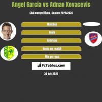 Angel Garcia vs Adnan Kovacevic h2h player stats