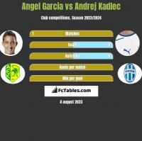 Angel Garcia vs Andrej Kadlec h2h player stats