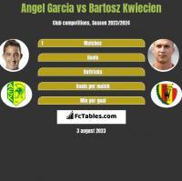 Angel Garcia vs Bartosz Kwiecien h2h player stats