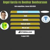 Angel Garcia vs Boedvar Boedvarsson h2h player stats