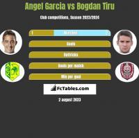 Angel Garcia vs Bogdan Tiru h2h player stats