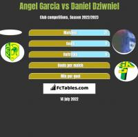 Angel Garcia vs Daniel Dziwniel h2h player stats