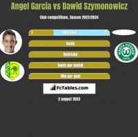 Angel Garcia vs Dawid Szymonowicz h2h player stats