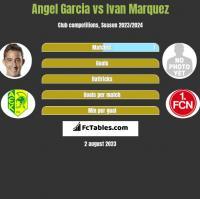 Angel Garcia vs Ivan Marquez h2h player stats