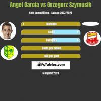 Angel Garcia vs Grzegorz Szymusik h2h player stats