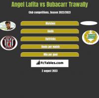 Angel Lafita vs Bubacarr Trawally h2h player stats