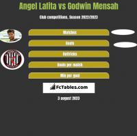 Angel Lafita vs Godwin Mensah h2h player stats