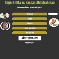 Angel Lafita vs Hassan Abdulrahman h2h player stats