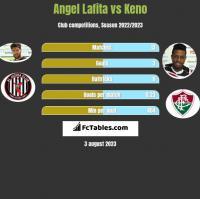 Angel Lafita vs Keno h2h player stats