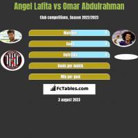 Angel Lafita vs Omar Abdulrahman h2h player stats